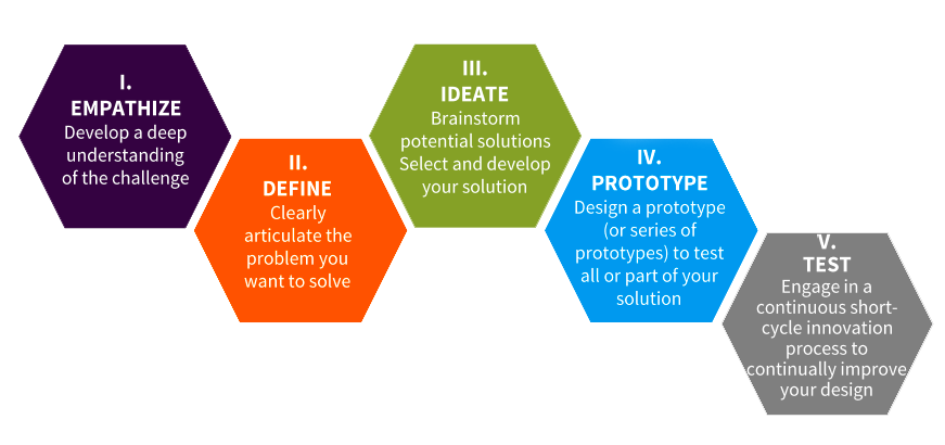 Schematic visualization of Design Thinking