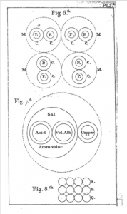 Page 83 of George Fordyce's Elements of Agriculture including diagrams of chemical particles