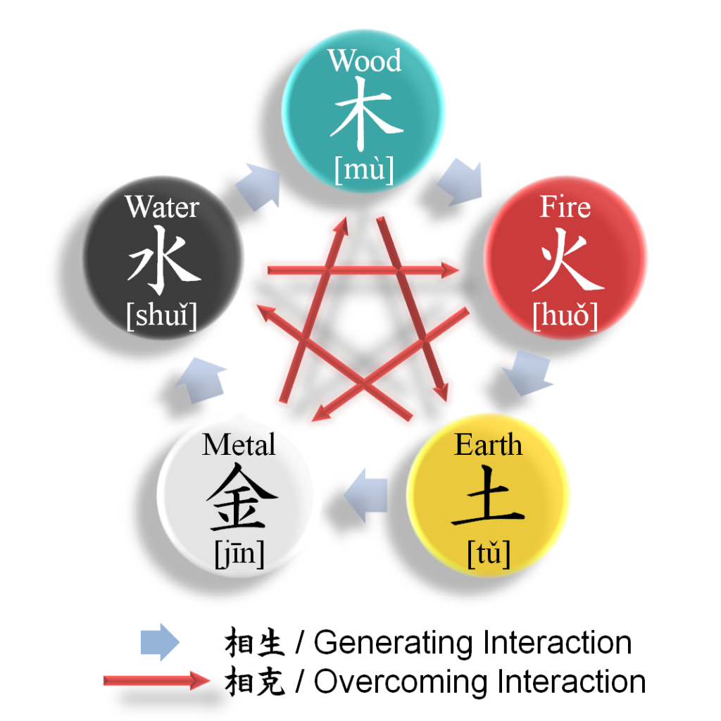 Diagram of the Wu Xing