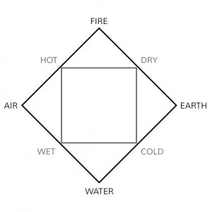 The four Greek elements displayed as interconnected squares