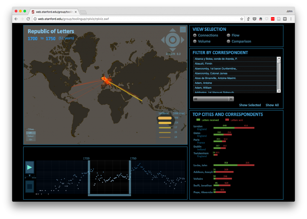 Screenshot of the Republic of Letters Visualization dashboard