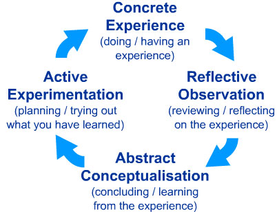 David Kolb's 4-part experiential learning cycle